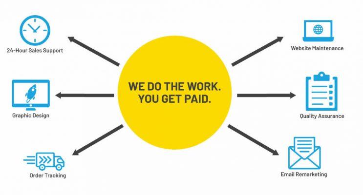 Revenue Sharing Diagram